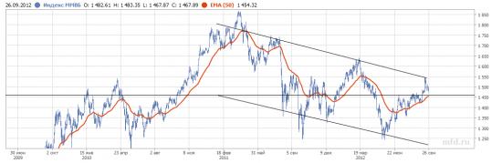Что дальше по рынку? Ваши мысли.