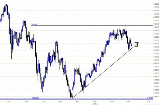 Сырьевые валюты AUD, NZD - среднесрочные перспективы НЕГАТИВНЫЕ!!!