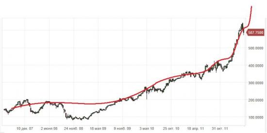 Акции APPLE - чем закончится пузырь: переходом во флет или жесткой посадкой?