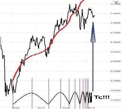 Потеряет-ли AUDUSD 20-30 фигур? Постепенно приближается кульминация классического биржевого пузыря