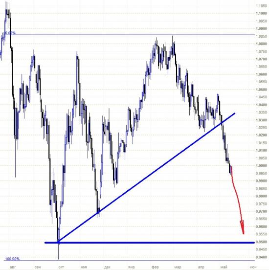 AUDUSD: падение набирает обороты