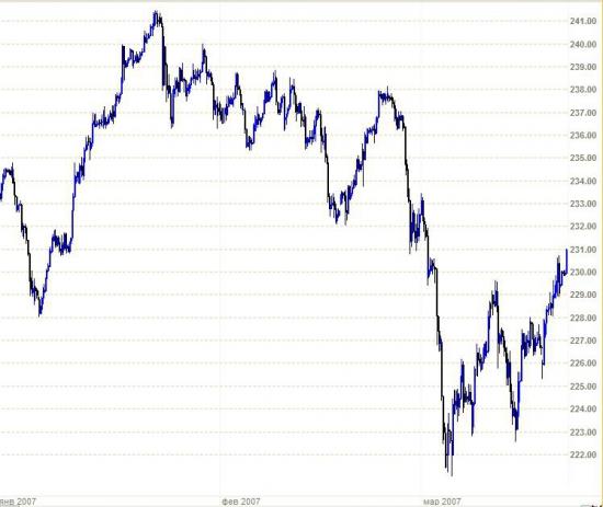 NZDUSD: а пузырь продолжают сдувать, впереди - уровень бифуркации, а ниже...