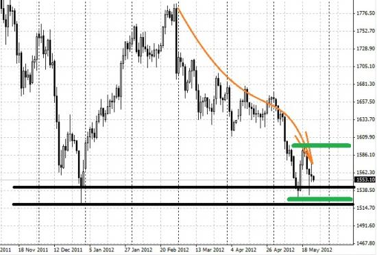 Золото: графический анализ