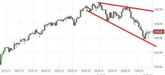Технические перспективы S&P