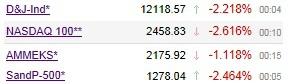 Лето началось с обвала на фондовом рынке США
