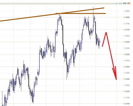 EURUSD - начался нисходящий тренд