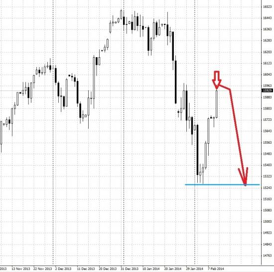 По ES (DJI, S&P) - сигнал на шорт!