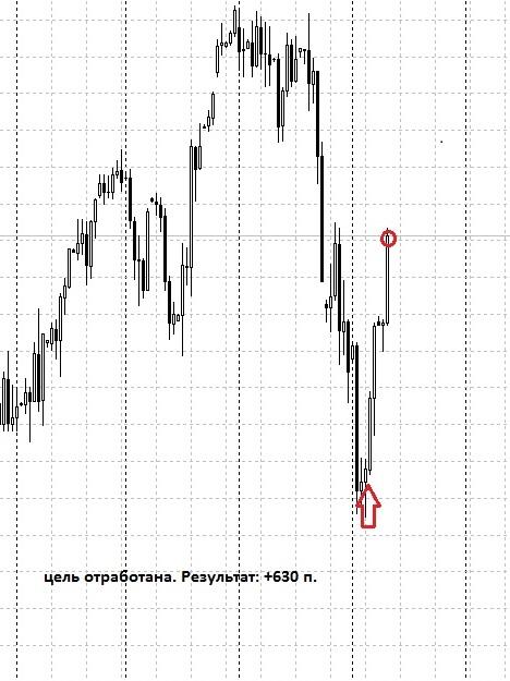 По ES (DJI, S&P) - цель отработана, +630 п.