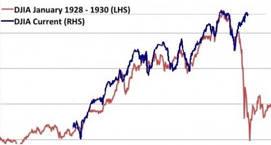 1929vs2014  страх vs жадность: IT IS TIME...