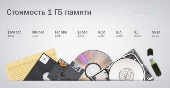 Во что не надо вкладываться )))