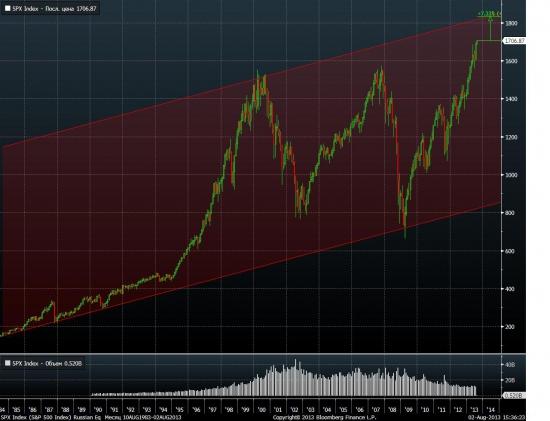 Сипи реальные графики, 2 тренда, глобальный и глобальнее)))