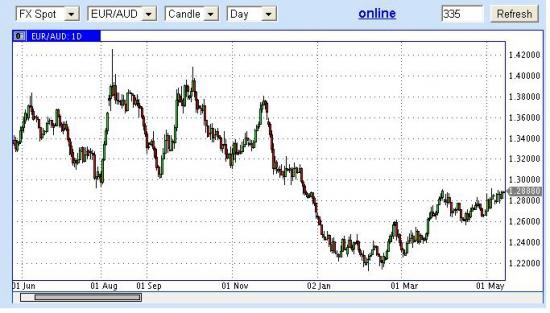 Австралийский доллар - итак все понятно