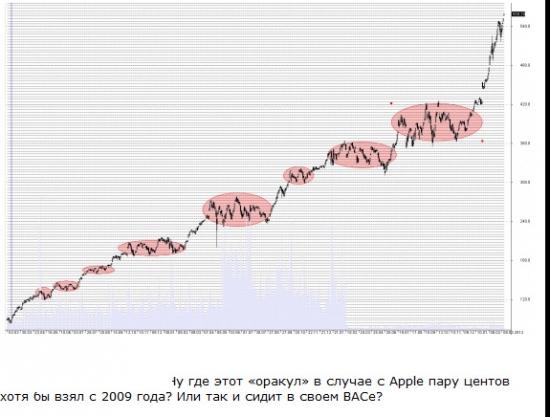 схема дистрибуции в Apple - расшифровка великой трансформации