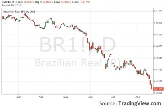 BRICS: Бразилия и Индия под давлением.