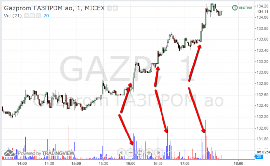 Неужели дождались роста Газпрома