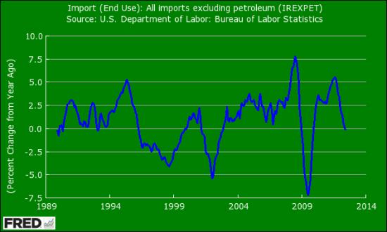 Мировые рынки » Ожидая Бернанке