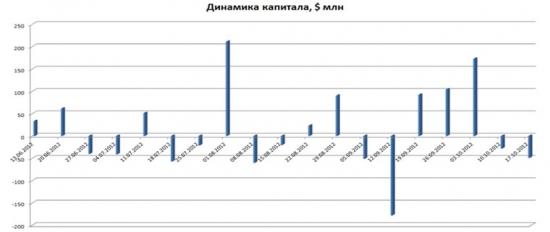 Стратегические обзоры » Индекс РТС: есть ли поводы для падения или роста?