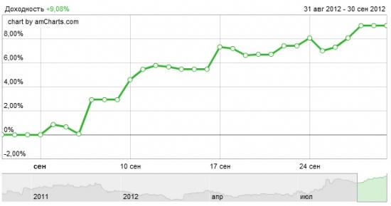 Сентябрь +9.08%, квартал +22.54%