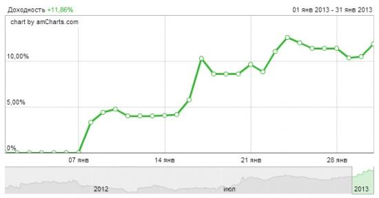 Январь +11.86%