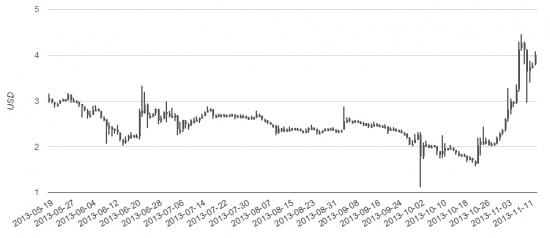 Криптовалюты, как венчурный проект. Биткоин обновил исторические максимумы, лайтконы устремились вверх.