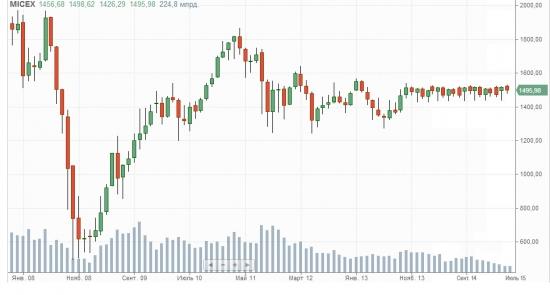 Итоги января. : -9.57%. Страшный сон российского рынка