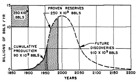 Теория Хабберта (пик нефти)