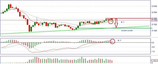 Si - торговые сигналы на дневном и недельном графике