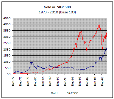 Gold vs S&P. Вспоминаем историю