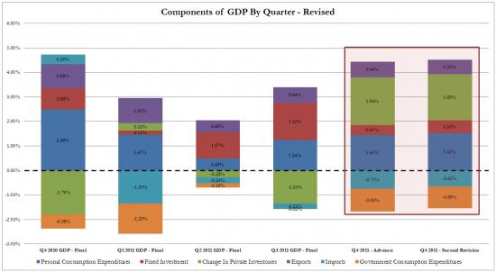 США: Прирост ВВП по уточненным данным (факт: 3.0%, прогноз: 2.8%). ДОБАВЛЕНО: компоненты ВВП