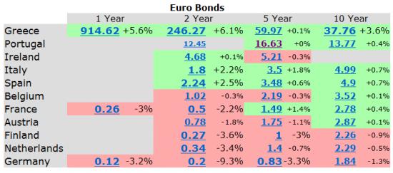 """Динамика доходностей облигаций стран Еврозоны. Идет незначительный выход из долговых бумаг """"периферийных стран"""""""