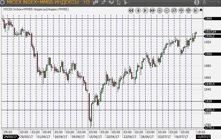 HSBC поднял рейтинг акций РФ до «выше рынка» с «на уровне рынка»