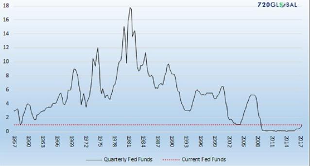 На торгах в четверг индекс DJIA достиг рекордного уровня
