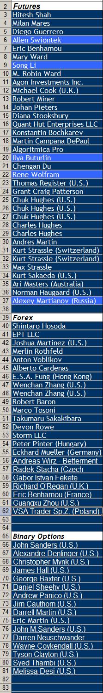 Мартьянов и Бочкарев участвуют в World Cup Trading Championship