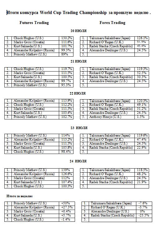 Итоги конкурса World Cup Trading Championship за прошлую неделю .