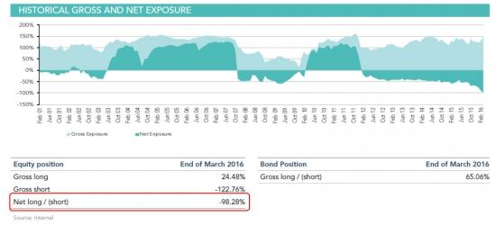 Карл Айкан делает ставку на обрушение рынка. Шорт 150% к капиталу.