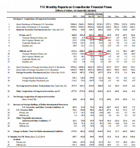 Казначейство США: ГКО, минус $48 млрд. Данные за январь.