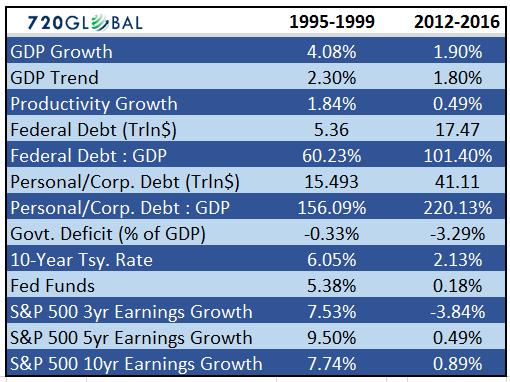 Сравнение 2-х пятилеток США 1995-1999 и 2012-2016 года.