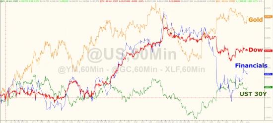 Итоги квартала, месяца в графиках. VIX, золото, серебро, нефть, индексы.