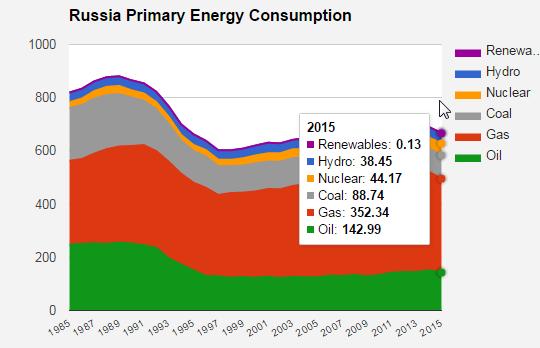 Энергопотребление по странам.