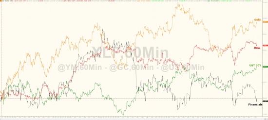 Торги от Zerohedge. Итоги за май. Золото, нефть, Nasdaq, трежерис, small-caps, биткойн.