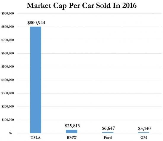 Tesla дороже BMW. Как так???
