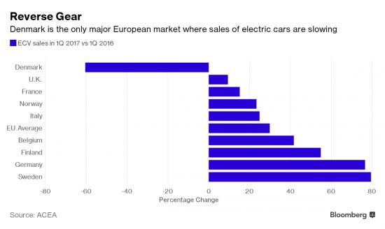 Tesla без гос. поддержки банкрот.