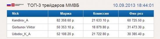 Рейтинг трейдеров ТОП-3 на www.A-Lab.name