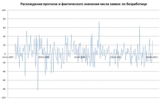 Статистическое исследование поведения рынка на новостях о безработице США