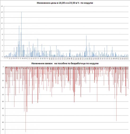 Исследование статистики по безработице США. Часть 2