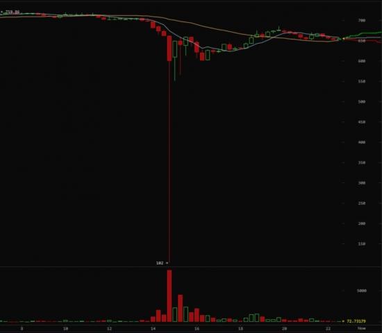 Bitcoin обвалился
