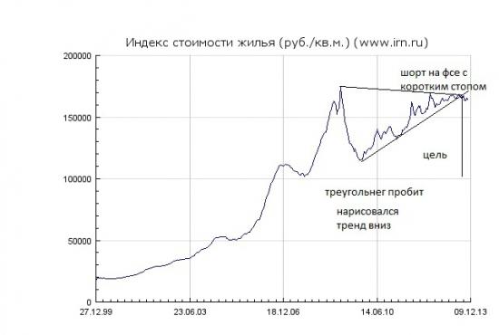 Московская Недвижка... пробой, отскок, шорт на фсе!!!