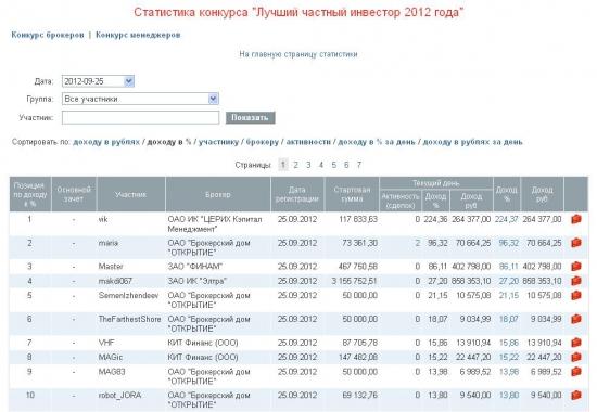 ЛЧИ-2012. В лидеры вырывается...