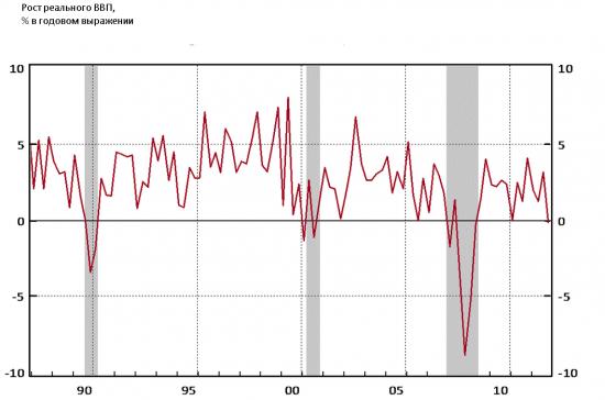 Американская экономика, даже падая, продолжает вселять уверенность в экономистов.