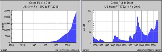 Экономическая ситуация в Соединенных Штатах